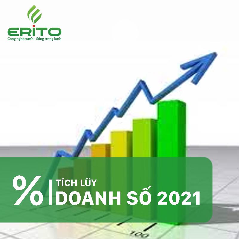 PHẦN TRĂM TÍCH LŨY DOANH SỐ NĂM 2021